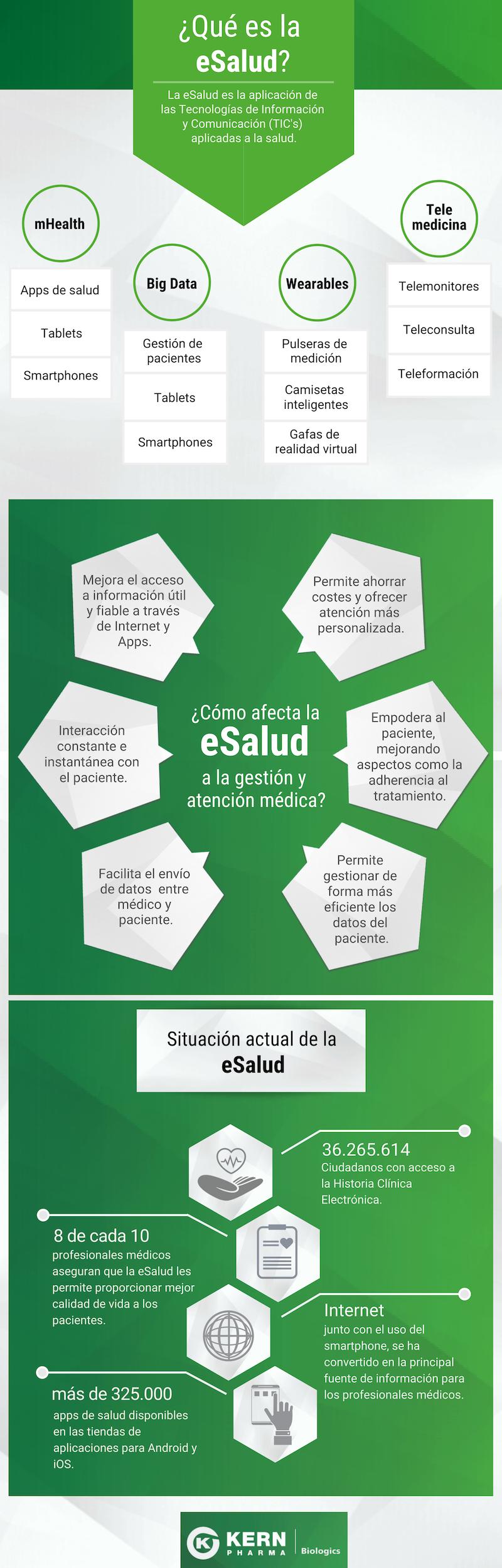 ¿Qué es la eSalud? (1)